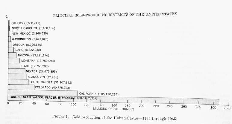 Historic Gold Production USA