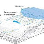 Glacial gold deposits